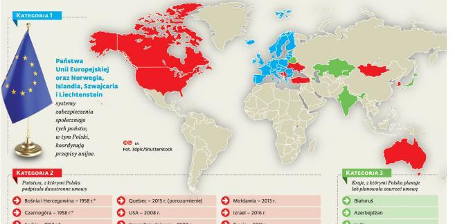 Z którymi krajami koordynujemy systemy zabezpieczenia społecznego
