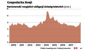Rosja - rentowność obligacji 10-letnich
