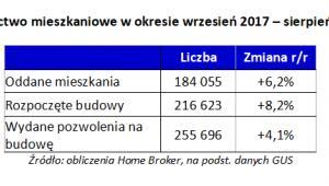 Budownictwo mieszkaniowe w okresie wrzesień 2017 – sierpień 2018 r.