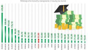 Miesięczne koszty związane z nauką, ZBP