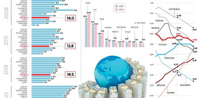 Prognozy Międzynarodowego Funduszu Walutowego
