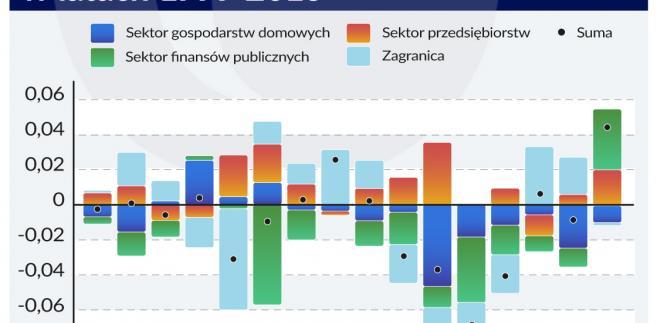 Oszczedności a stopa procentowa (graf. Obserwator Finansowy)
