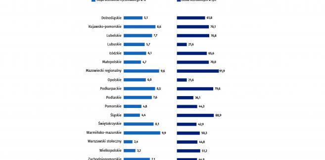 Liczba bezrobotnych i stopa bezrobocia