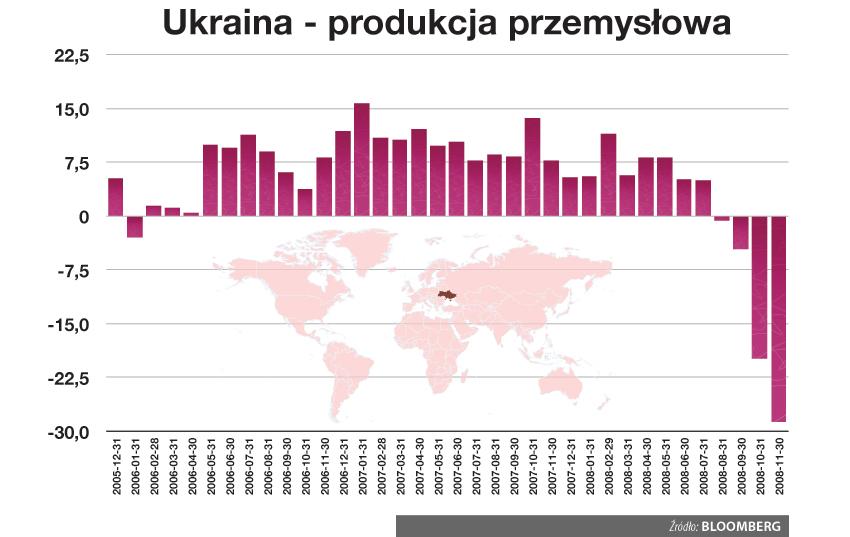 Spadek produkcji przemysłowej na Ukrainie