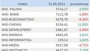Tabela 2. Indeksy branżowe - maj 2011 r.