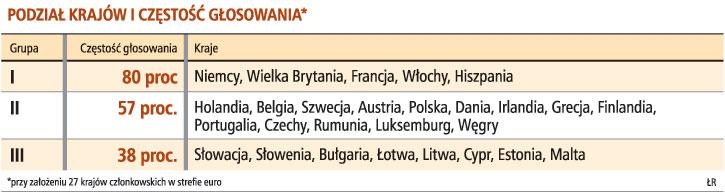 Podział krajów i częstość głosowania