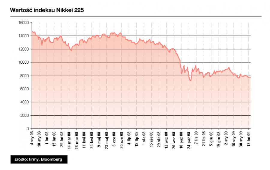 Indeks Nikkei 225 spadł o 47 procent