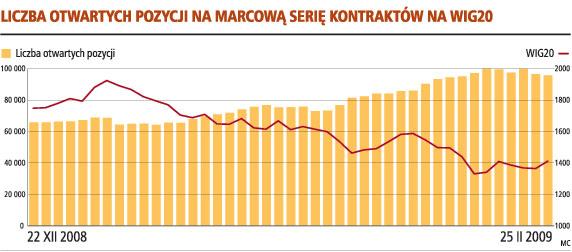 Liczba otwartych pozycji na marcową serię kontraktów na WIG20