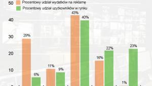 Wydatki na reklamę a czas spędzony przez użytkownika na danym medium
