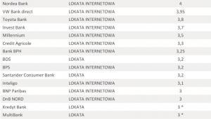 Oferta depozytowa banków – sierpień 2012 r. - lokata 5 tys. zł na 1 miesiąc