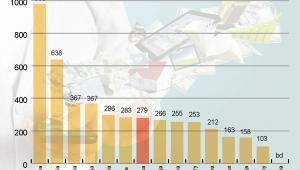 Wzrost liczby odsłon mobilnych 2010-2011 w proc.
