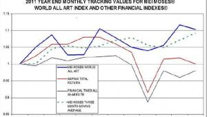 Wyniki indeksów Mei Moses World All Art, S&P500 Total Return,  Financial Times All Shares TR w okresie 12.2010-12.2011