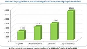 Wynagrodzenia na stanowiskach IT w 2011 roku (1), źródło: Sedlak&Sedlak