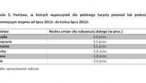 Państwa, w których wypoczynek dla polskiego turysty potaniał lub podrożał w najmniejszym stopniu, fot. Noble Securities