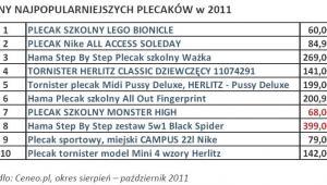 Ceny najpopularniejszych plecaków w 2011 r.