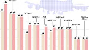 Opłaty lotniskowe: Podwyżki najbardziej odczują pasażerowie tanich linii
