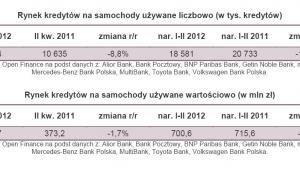 Rynek kredytów na samochody używane liczbowo i wartościowo